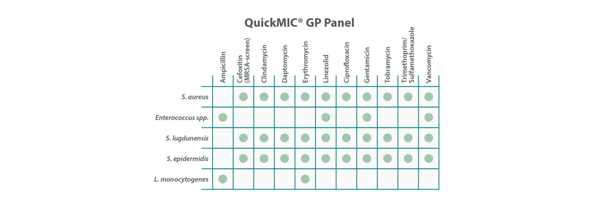 QuickMIC Gram-Positive Antibiotic Panel